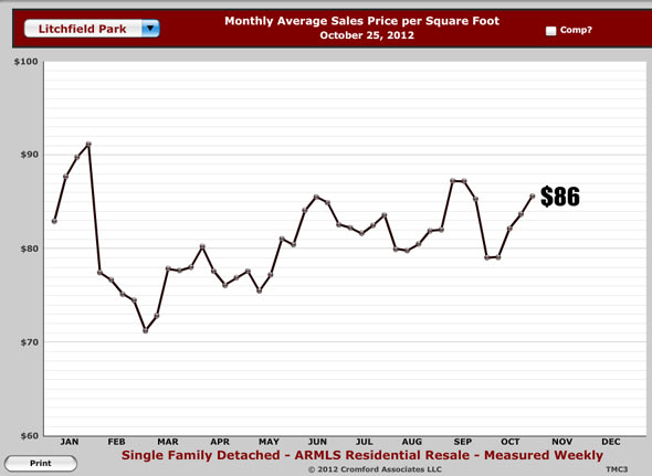 Image depicting price per square foot of Litchfield Park real estate equaling $86 in October 2012 as provided by Litchfield Park realtors