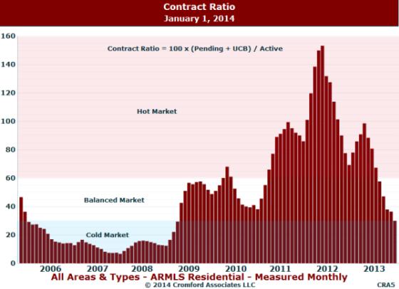 Phoenix MLS Contract Ratio
