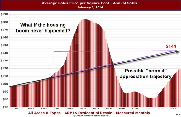 No crash or boom in the Phoenix housing market simulation