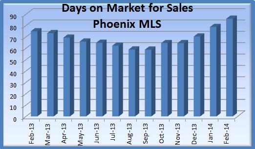 Phoenix Real Estate Market Feb 2014: DOM