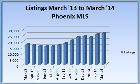 Feb 2014 Phoenix Real Estate Market Listings