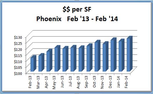Feb 2014 price SF in Phoenix Real Estate Market