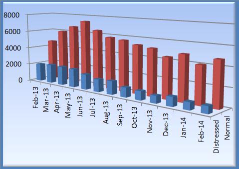 Phoenix Real Estate Market Feb 2014 sales