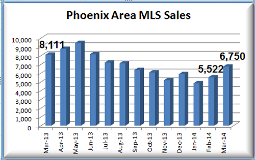 March 2014 Phoenix MLS Sales for the Phoenix Housing Market