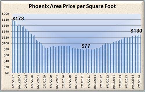 Phoenix Real Estate Market price per square foot  for homes