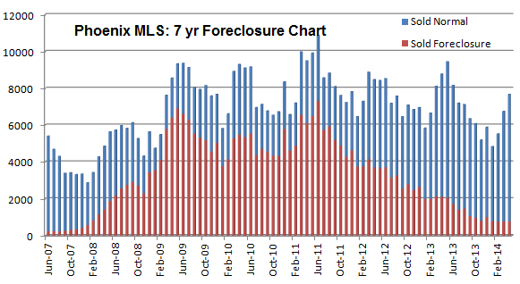 Foreclosure sales in the Phoenix real estate market