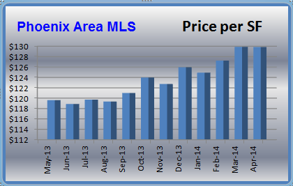 Price per sqaure foot in the Phoenix real estate market