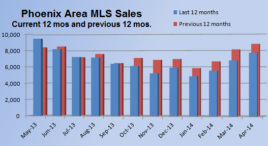 24 month sales of home sales in the Phoenix real estate market