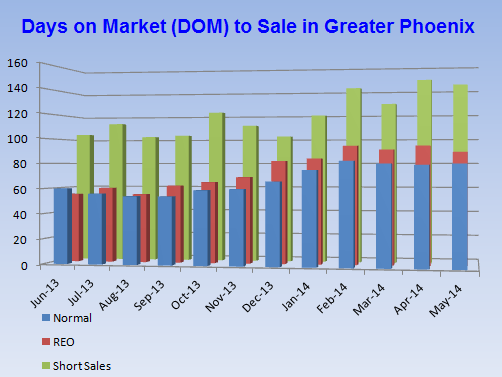 DOM in the Phoenix real estate market provided by Phoenix realtors