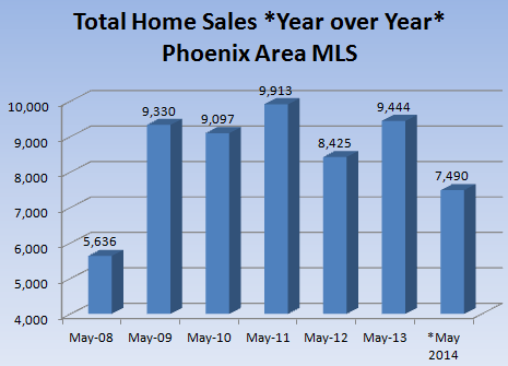 Home sales in the Phoenix real estate market May 2014