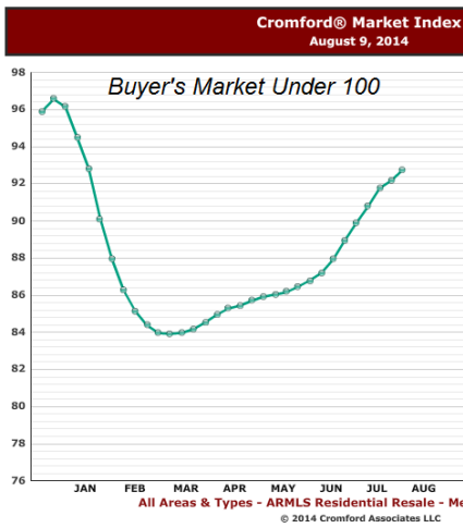 Cromford Market Index Aug 2014