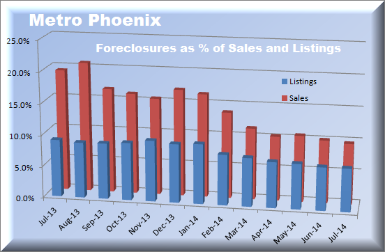 perspective on Phoenix foreclosures