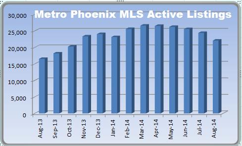 Phoenix MLS on the Phoenix real estate market
