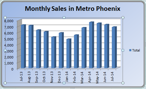 Phoenix Real Estate Market sales for July 2014