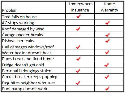 Home warranties and homeowners insurance