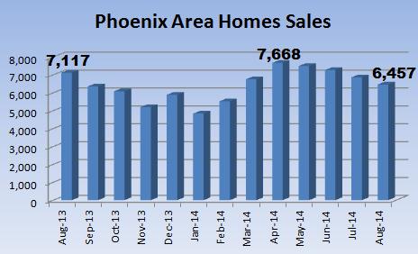 Phoenix MLS sales in the Phoenix real estate market