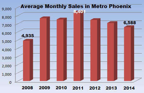 Historical monthly sales obtained from the Phoenix MLS