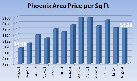 Price per square foot comparison from the Phoenix MLS