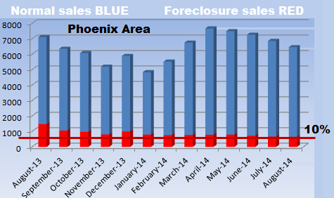 Phoenix real estate market: forelosures in the MLS