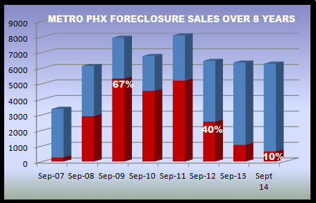 graph depicting Phoenix foreclosures over an 8 year period in the Phoenix real estate market