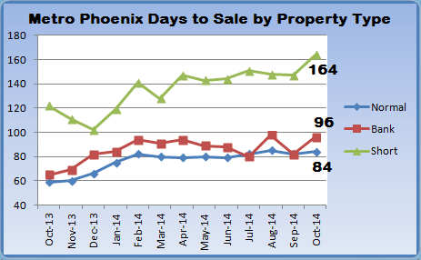chart depicting days on market for bank owned, short sales, and normal sales