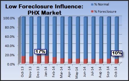 graph indicating the level of foreclosure sales in the Phoenix housing market