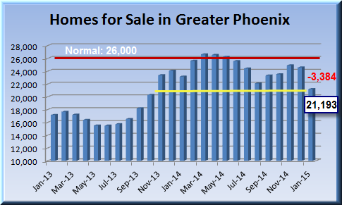 graph showing housing market summary and drop in Phoenix MLS listings beginning  January 2015
