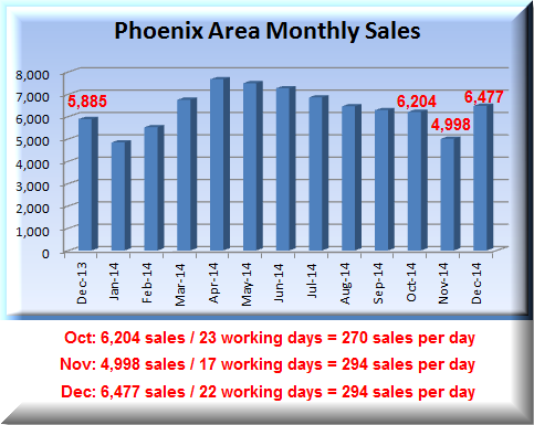PHX December Housing Market Summary for monthly home sales