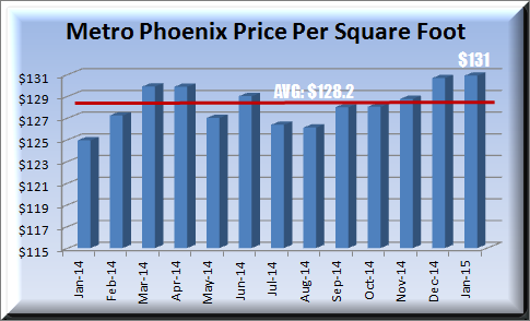 12 month pricing graph ending with January 2015 price per square foot