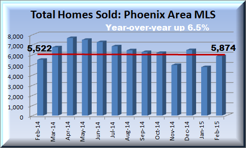 housing report depicting year-over-year home sales