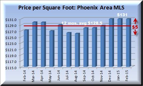 housing report showing 12 month price per square foot in Metropolitan Phoenix