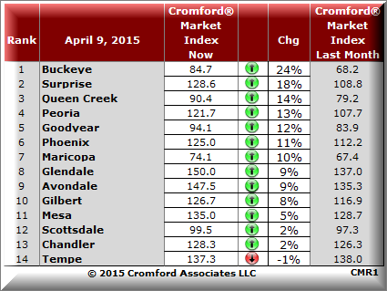 Metro Phoenix cities with  biggest increase in the Cromford Market Index®, April 2015