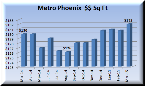 graph of Metro Phoenix home sales expressed in price per square foot March 2014-March 2015