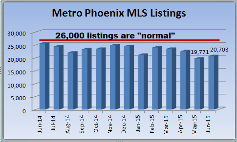 Phoenix housing market report on May 2015 MLS listings