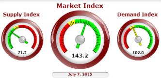market index for the Phoenix area