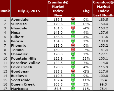 graph of 2015 Phoenix Area Sellers Market hottest cities