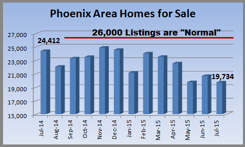 MLS Listings during June 2015 Phoenix Real Estate Market