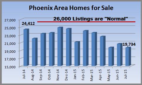 MLS Listings during June 2015 Phoenix Real Estate Market