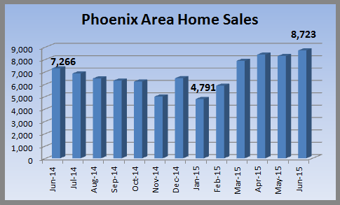 home sales in June 2015 Phoenix real estate market