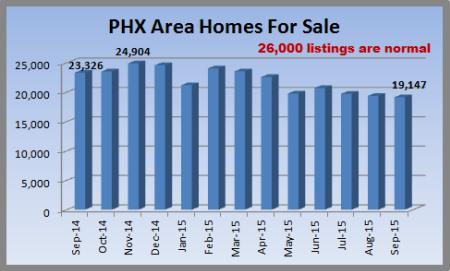 August 2015 housing inventory in Metro Phoenix
