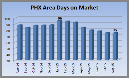 chart indicating days to sale in Metro Phoenix August 2015