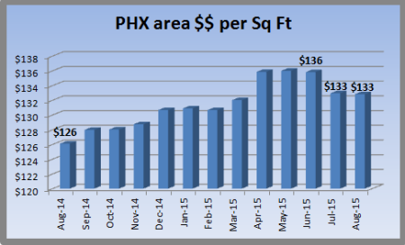Chart showing Phoenix home pricing August 2014 - August 2015