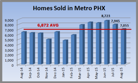 chart showing thirteen months of Metro Phoenix home sales