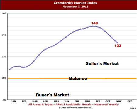 Metro Phoenix real estate report: CMI