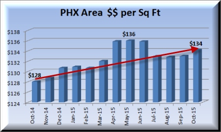 price per square foot in our Metro Phoenix Real Estate Report