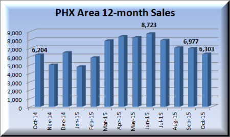 Phoenix area home sales for October 2014 - October 2015