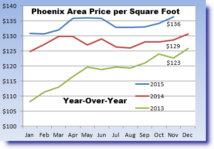 Year-over-year price per square foot in the Metro Phoenix area