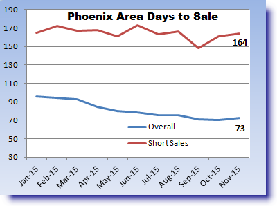 Days on market in the Phoenix area during 2015