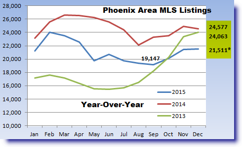 Phoenix real estate report on active MLS listings