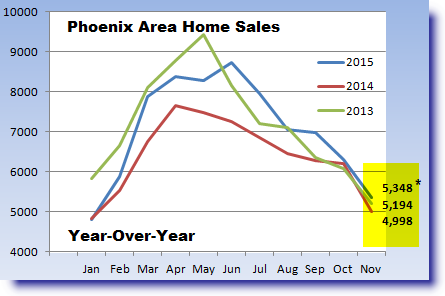 Phoenix real estate report on November 2015 home sales